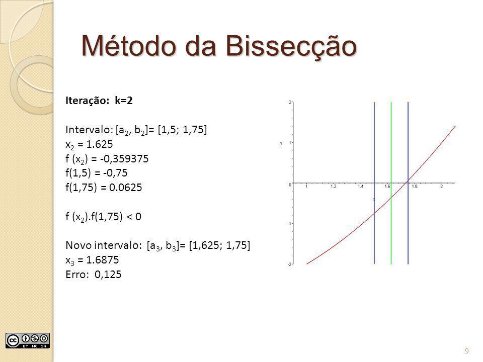 Método da Bissecção Iteração: k=2 Intervalo: [a2, b2]= [1,5; 1,75]
